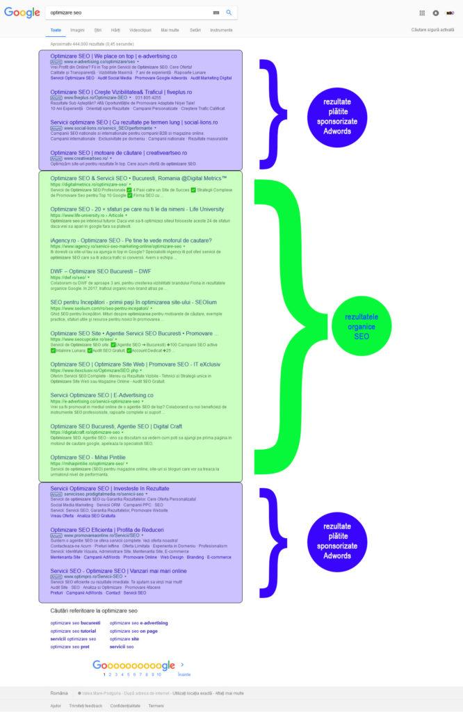 Optimizare Seo Rezultate In Cautarea Organica